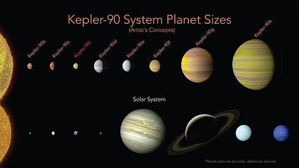 600px-PIA22193-Kepler-90-ExoPlanetSystem-Sizes-20171214